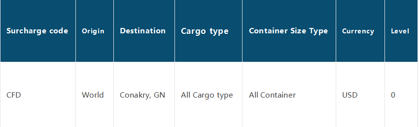 Ship Urgency & Freight Rise, Please Get Ready!