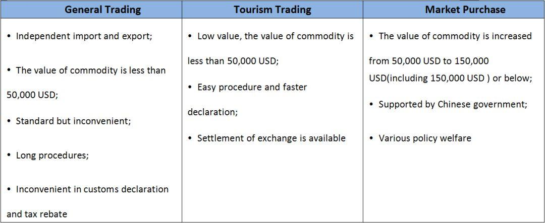 Market Purchase-Starting Your New Trading Mode In China!