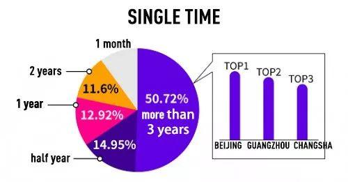 Why People Remain Single in China? Survey Finds Reasons!