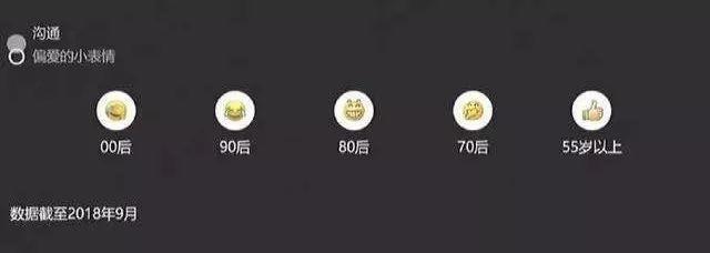 Creepy: Emoji Usage Reveals Your Age Group!