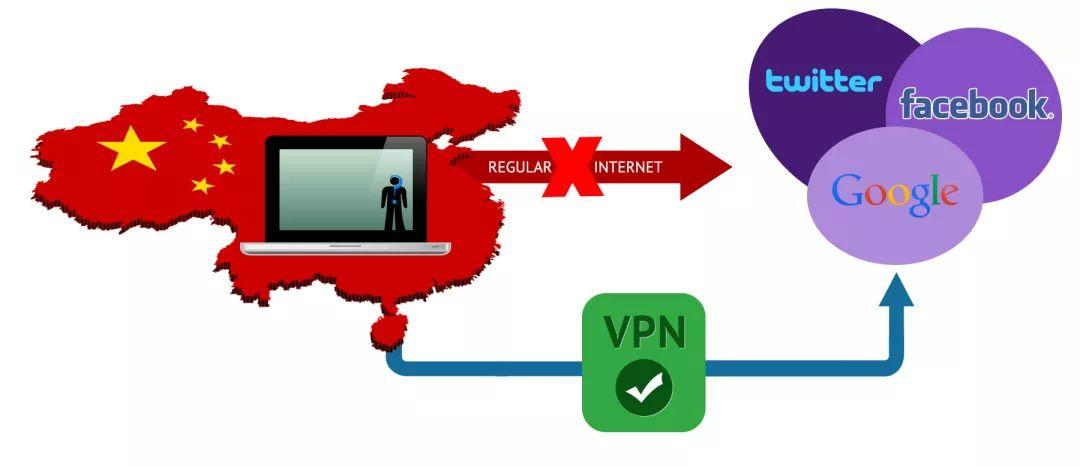 VPN User in China Fined for Accessing Overseas Websites!