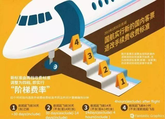 Saving! New Standards for Refunding Discounted Air Tickets!