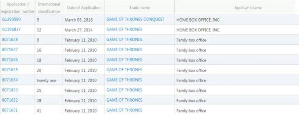 Piracy Spread! HBO Fails to Protect IPR of Game of Thrones!