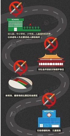 Shenzhen Imposes Highest Fine on Illegal Smoker!