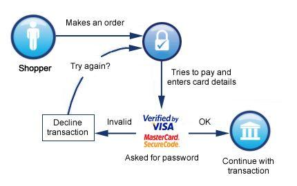 Latest! New Visa Version to be Released Soon!