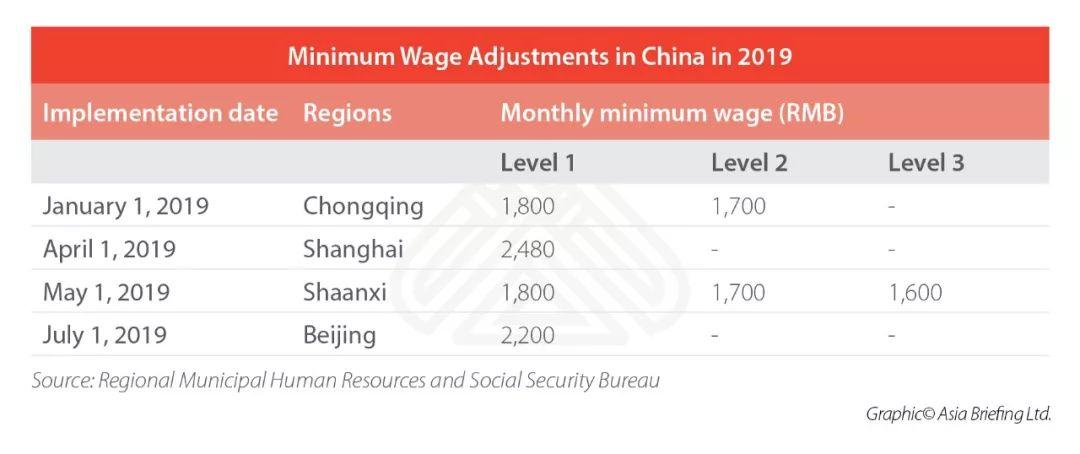 These Policies Affect Your Life in China Since Today!