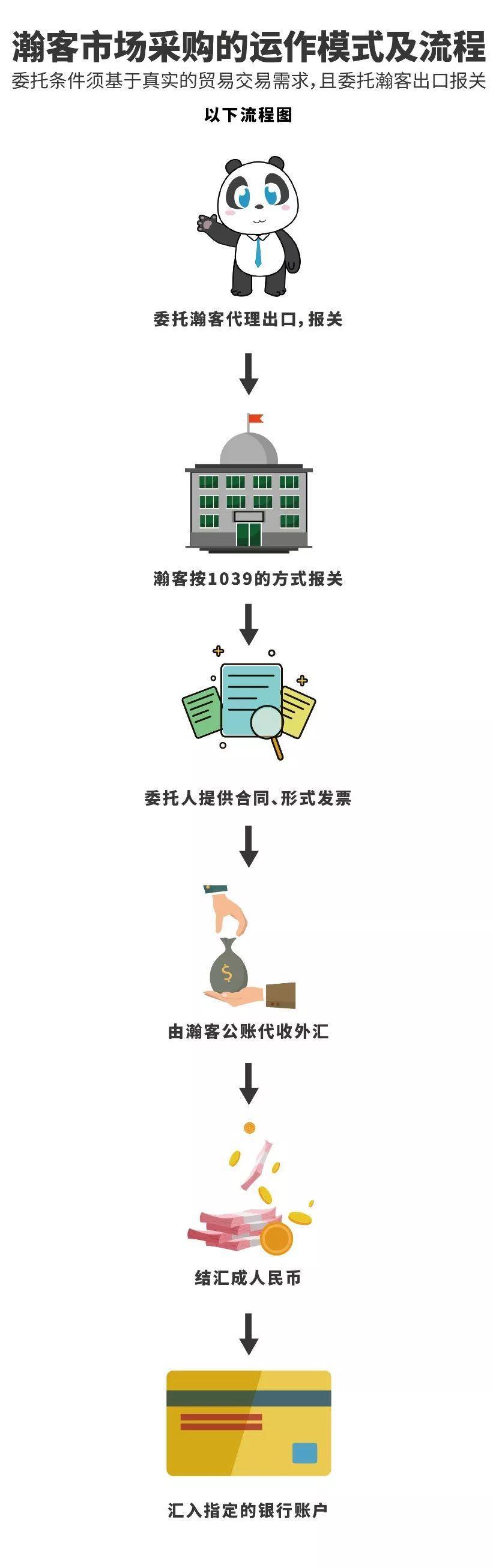 干货!外贸收美金这样做合法又方便!