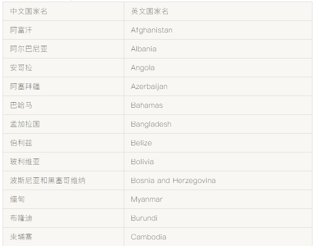 Cannot Receive Money From These Countries? What's Wrong?