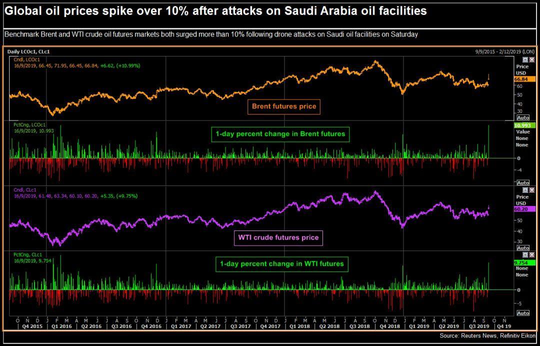 Saudi Attacks Threaten Global Economy! What Come Next?