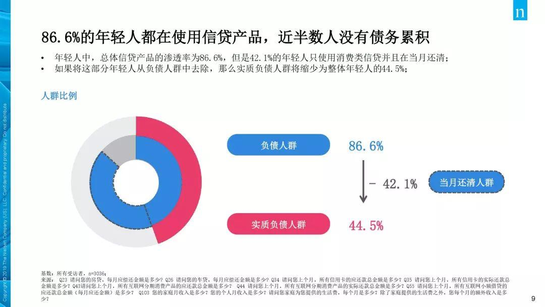 Crazy! 90% Chinese Youths Bear Debt!