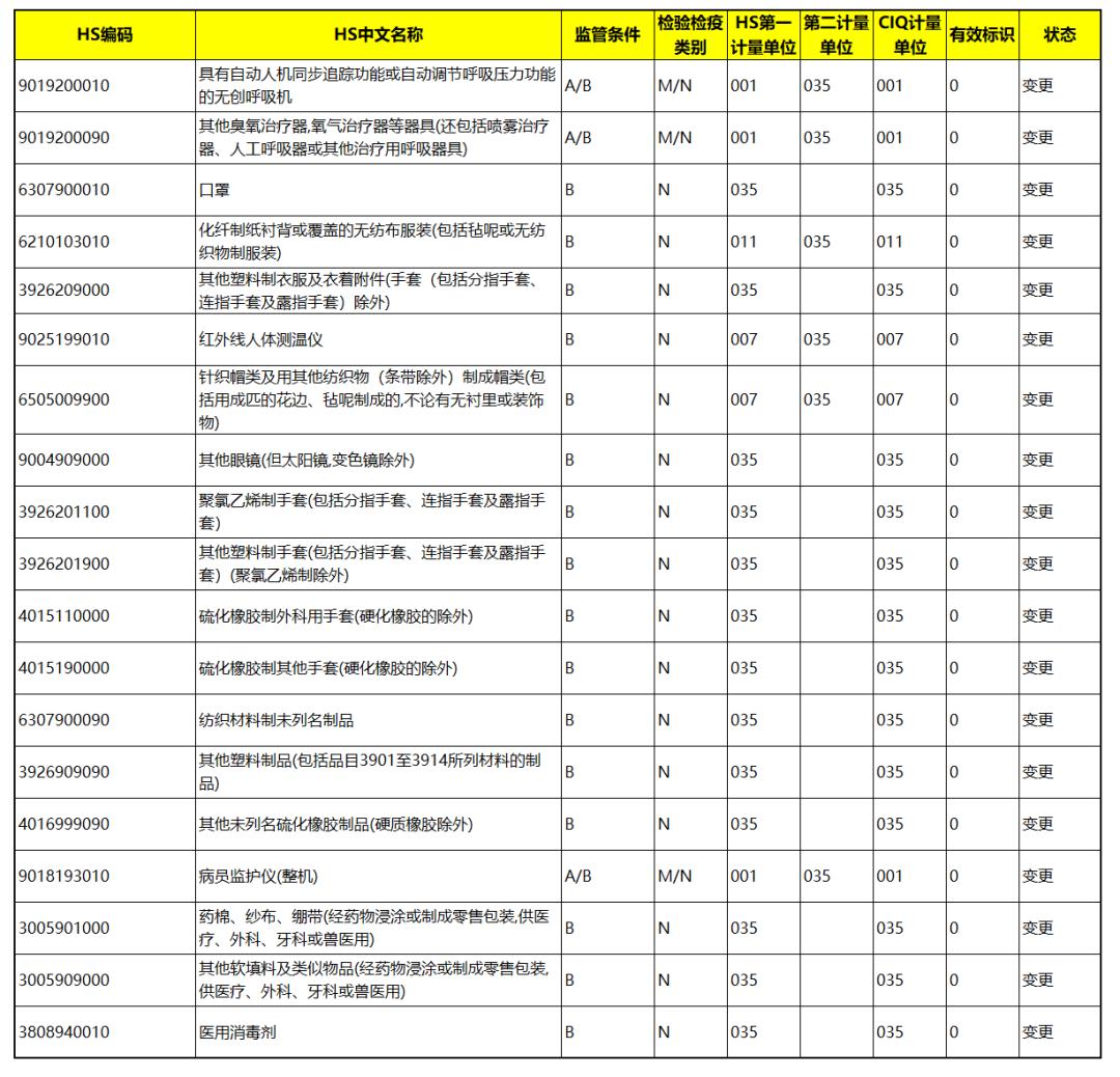 海关总署:口罩等19个医疗物资列为出口法检!