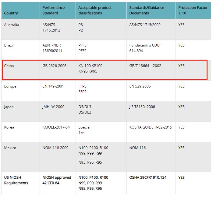 美国拒绝中国标准KN95口罩!防疫物资爆单,务必评估风险!