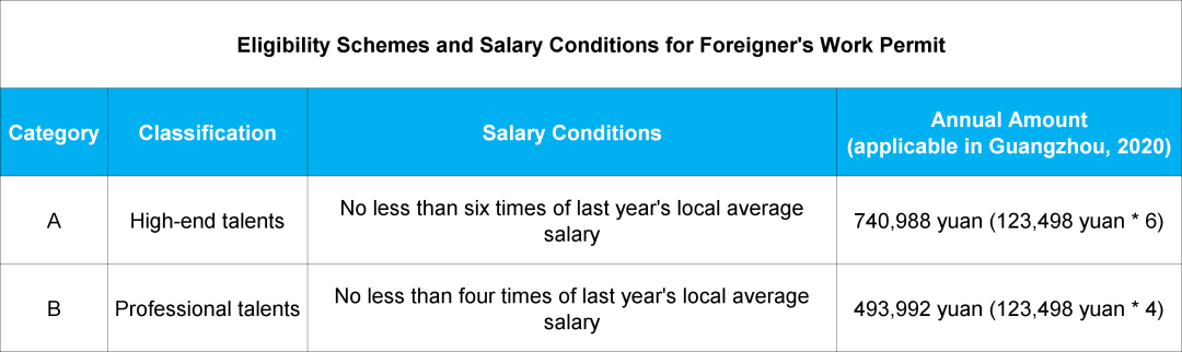 Cannot Get Work Visa if Your Salary is Below...