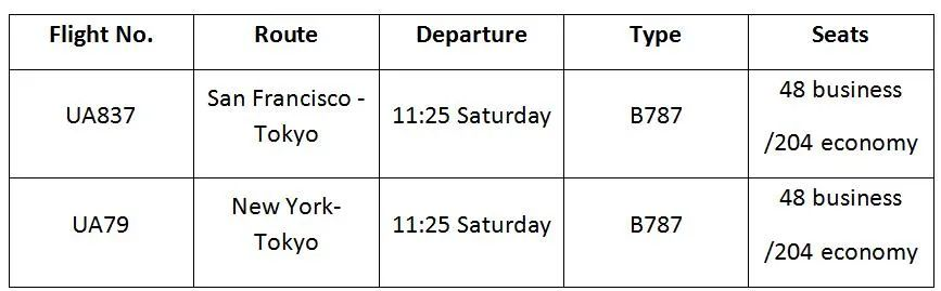 Updates on Int'l Flights to China! Plan Your Trip Now!