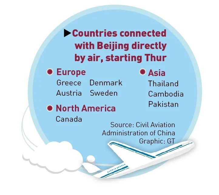 Passengers from 8 Countries Can Fly to Beijing Directly!
