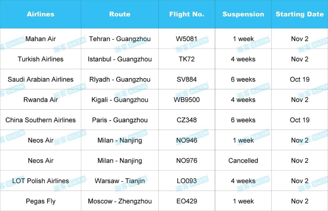 These Airlines' Flights Suspended in November! Check the Updates