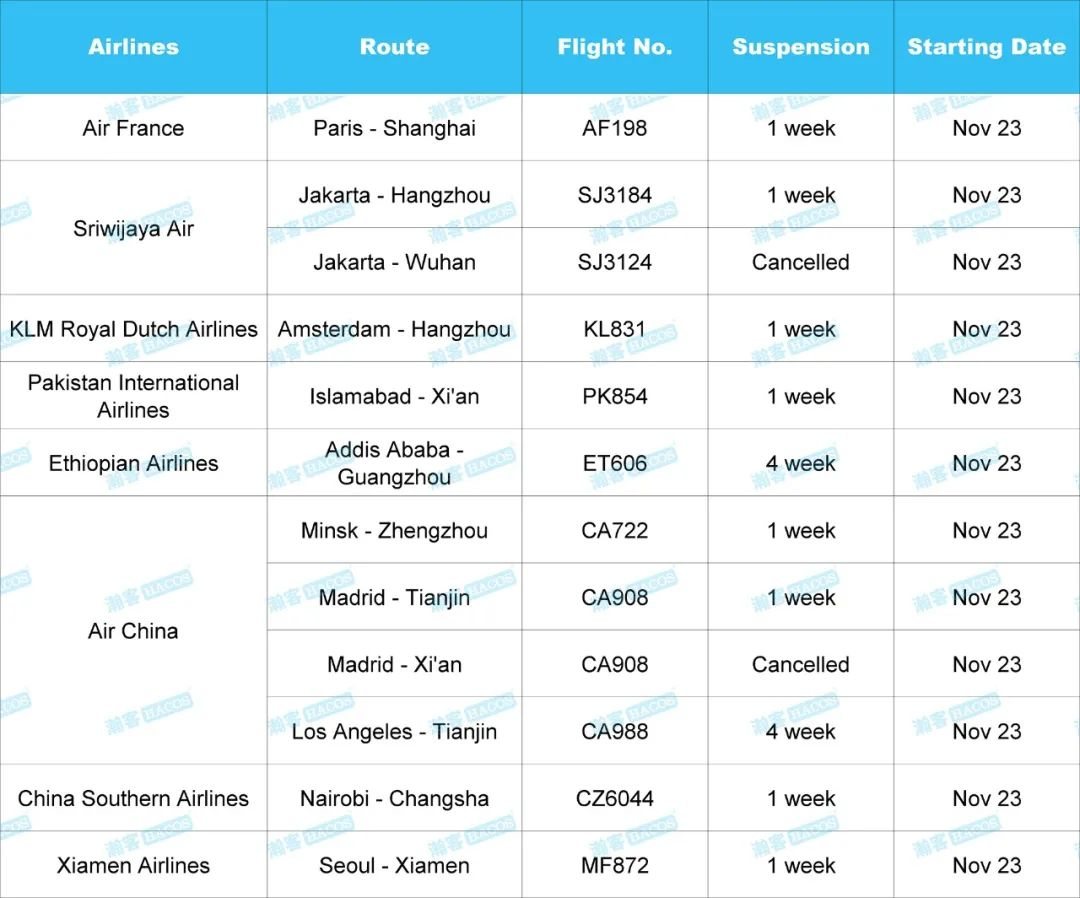 Updates on Flights! 11 Flights to China Suspended or Canceled