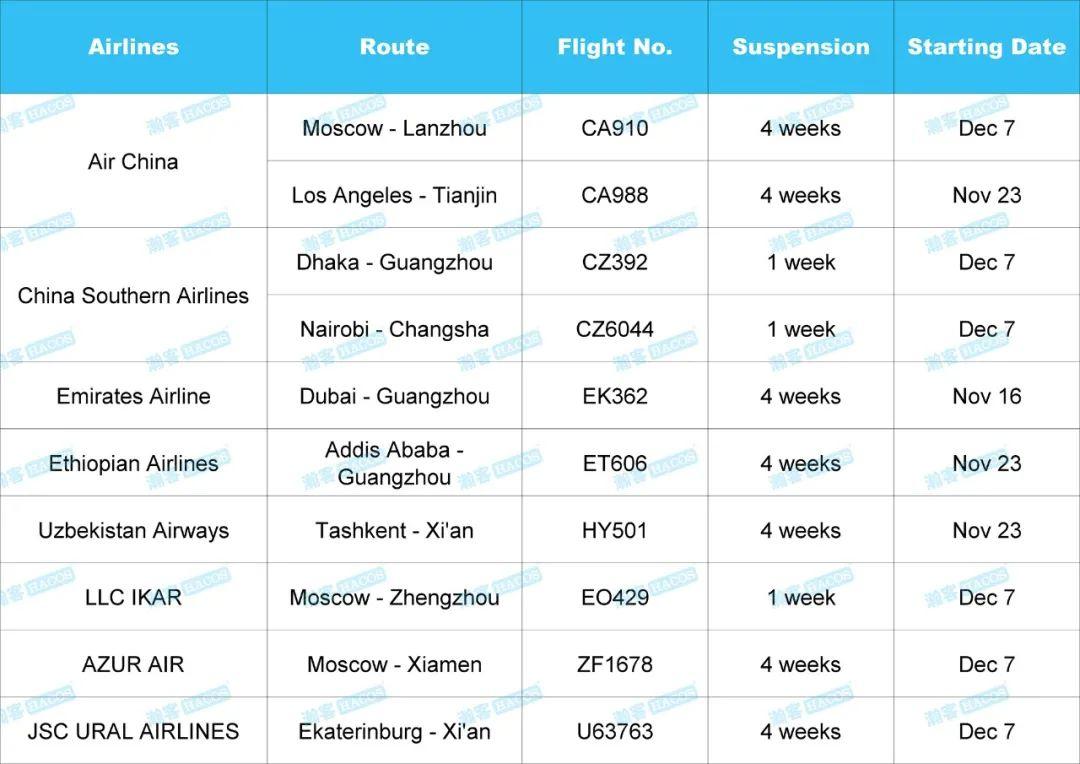 Updates on Flights! 10 China-bound Flights to be Suspended