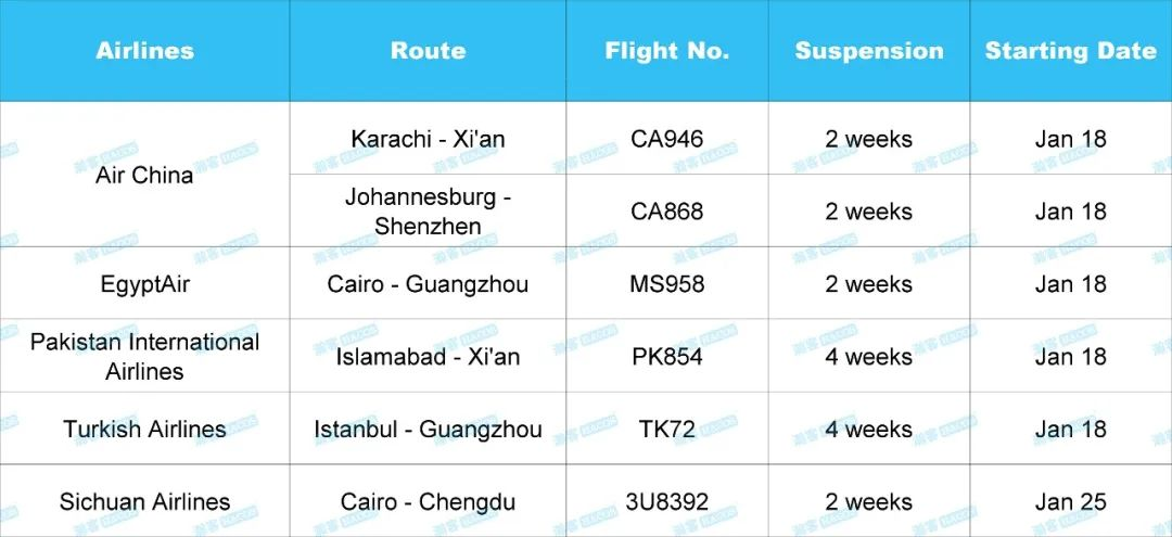 6 China-bound Flights to be Suspended under Stricter Measures
